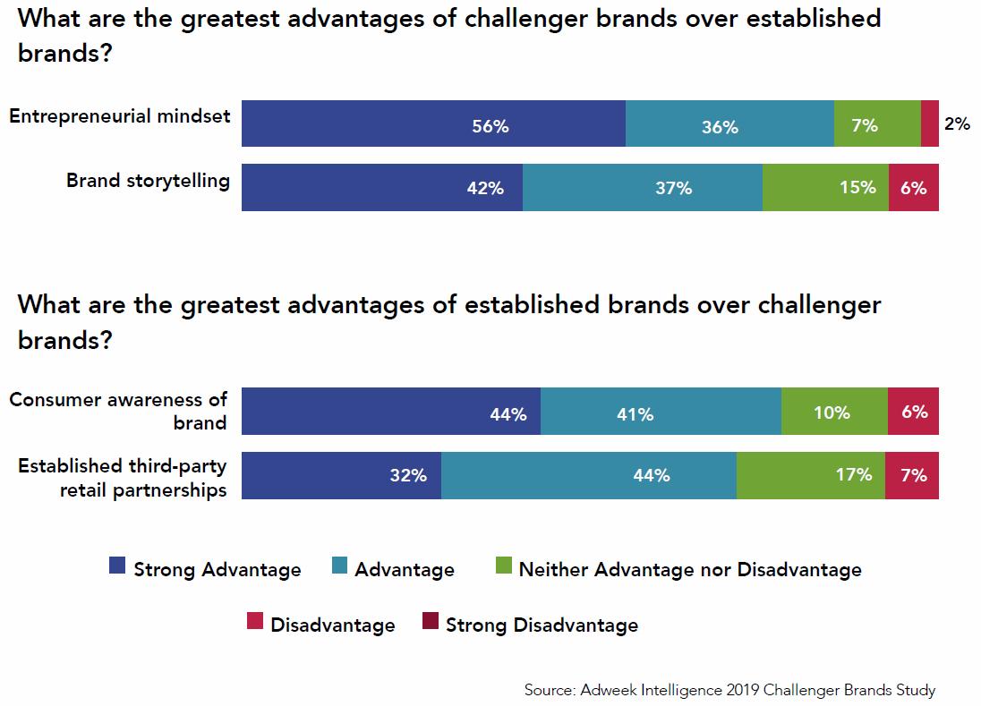 brand storytelling graphs