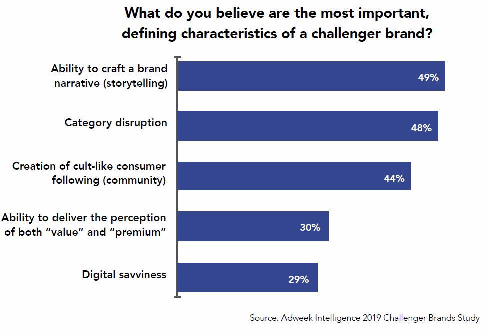brand story telling chart
