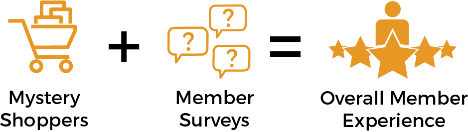 Understanding the Member Experience with MemberXP